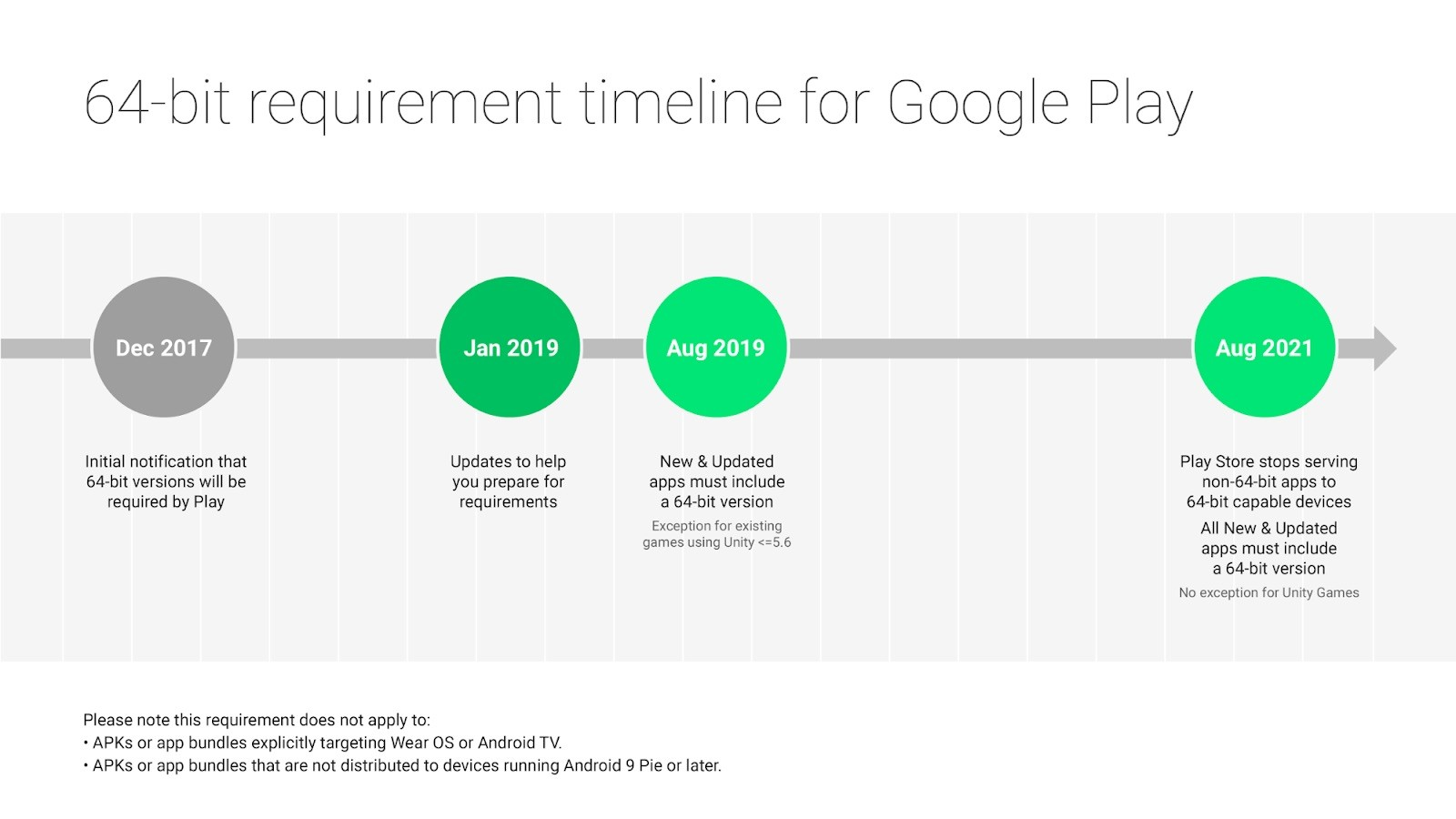Google Will Deprecate 32-Bit Android Apps on 64-Bit Devices