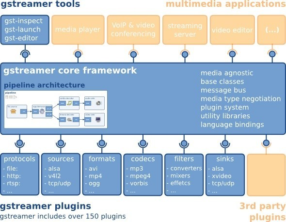 GStreamer 1 8 Multimedia Framework Released with Support for