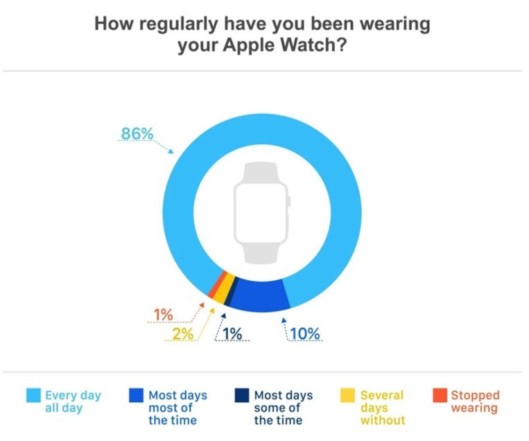 Half of Apple Watch Owners Startled by How Much/Often They ...