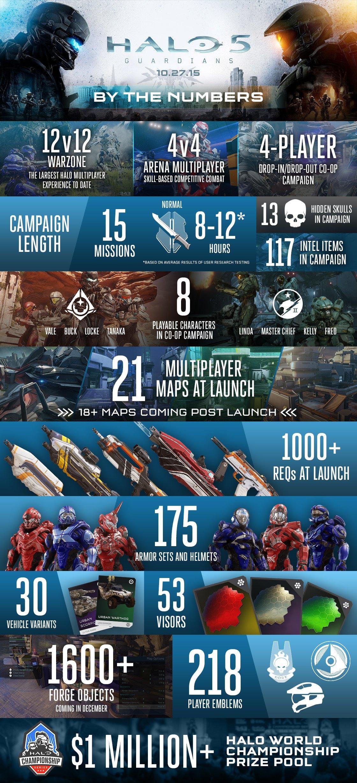 Halo 5: Guardians Goes Gold, Gets Pre-Load, Update Details