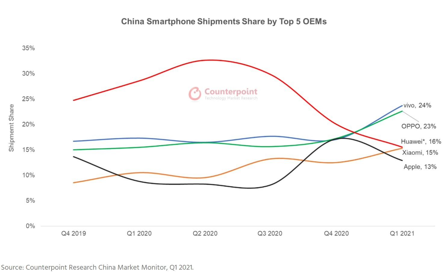 Huawei's Phone Sales Collapse Even in China
