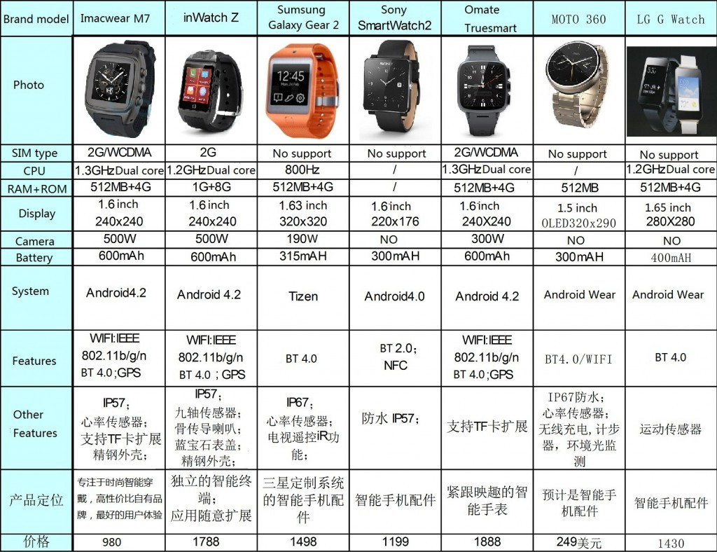 Imacwear Smartwatch Is Not An Apple Product But It Could