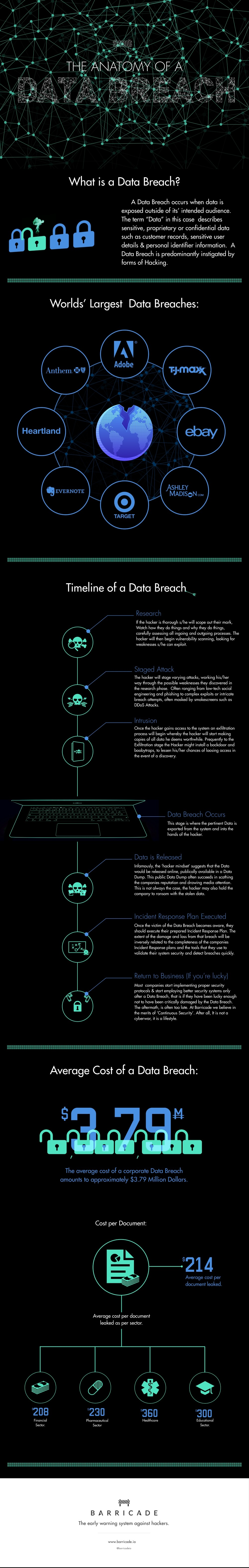 Infographic: The Anatomy of a Data Breach