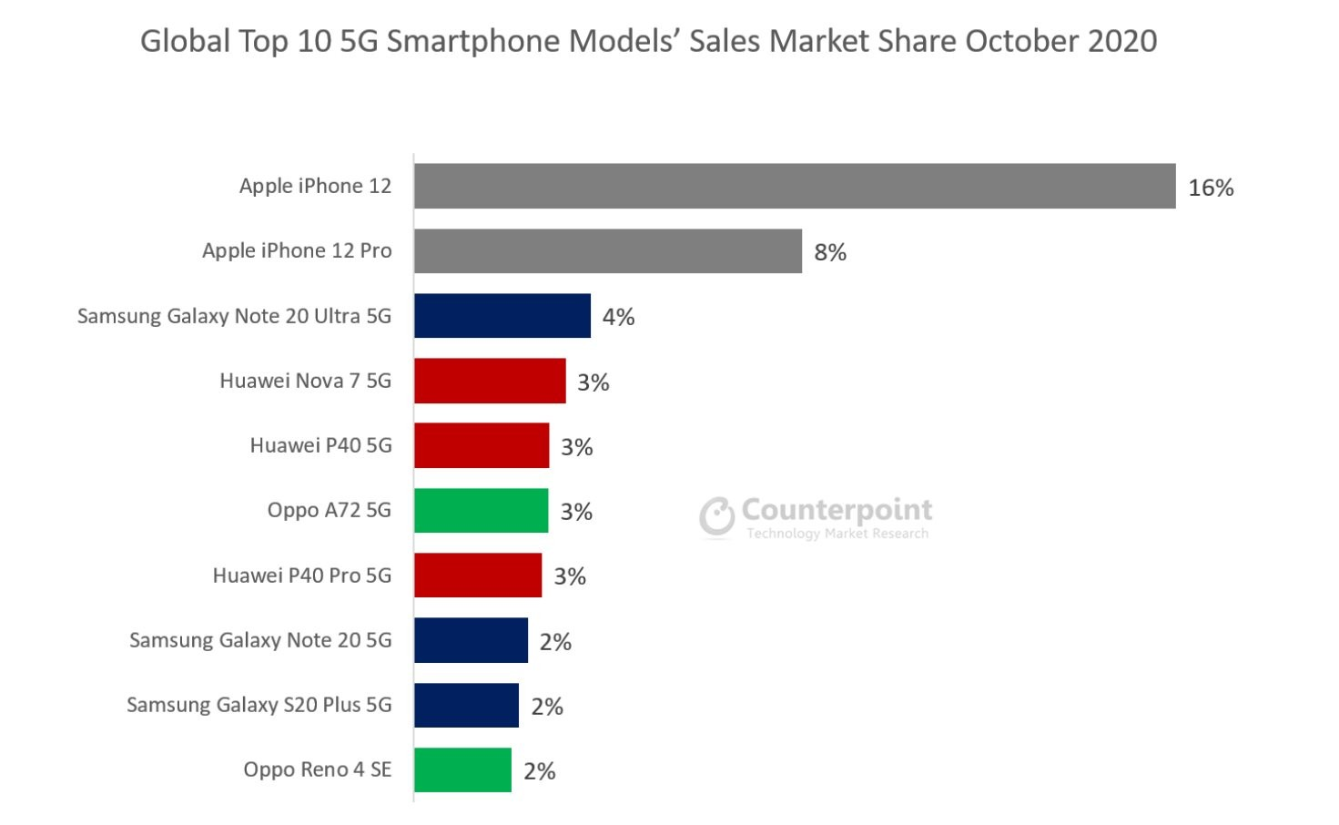 Apple's iPhone 12 Bestselling 5G Smartphone in October, Despite Its Delayed Launch