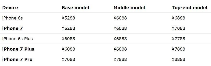 iphone 7 256 go prix