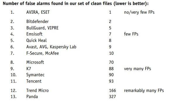 Kaspersky, Bitdefender Top Latest AV-Comparatives Windows 10
