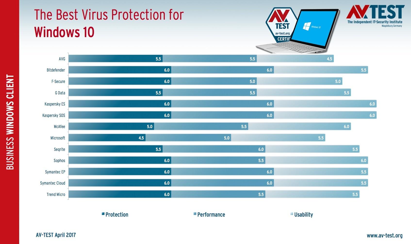 antivirus windows 10 kaspersky