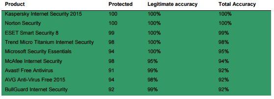 antivirus internet security microsoft