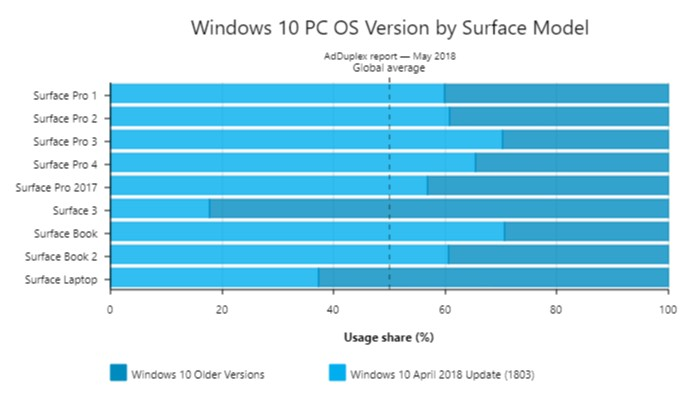 Microsoft Surface Running Windows 10 April 2018 Update Getting
