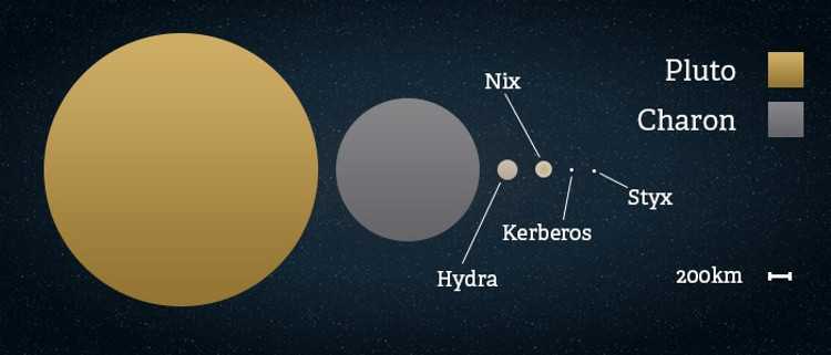 pluto's moons nix and hydra - 620×341