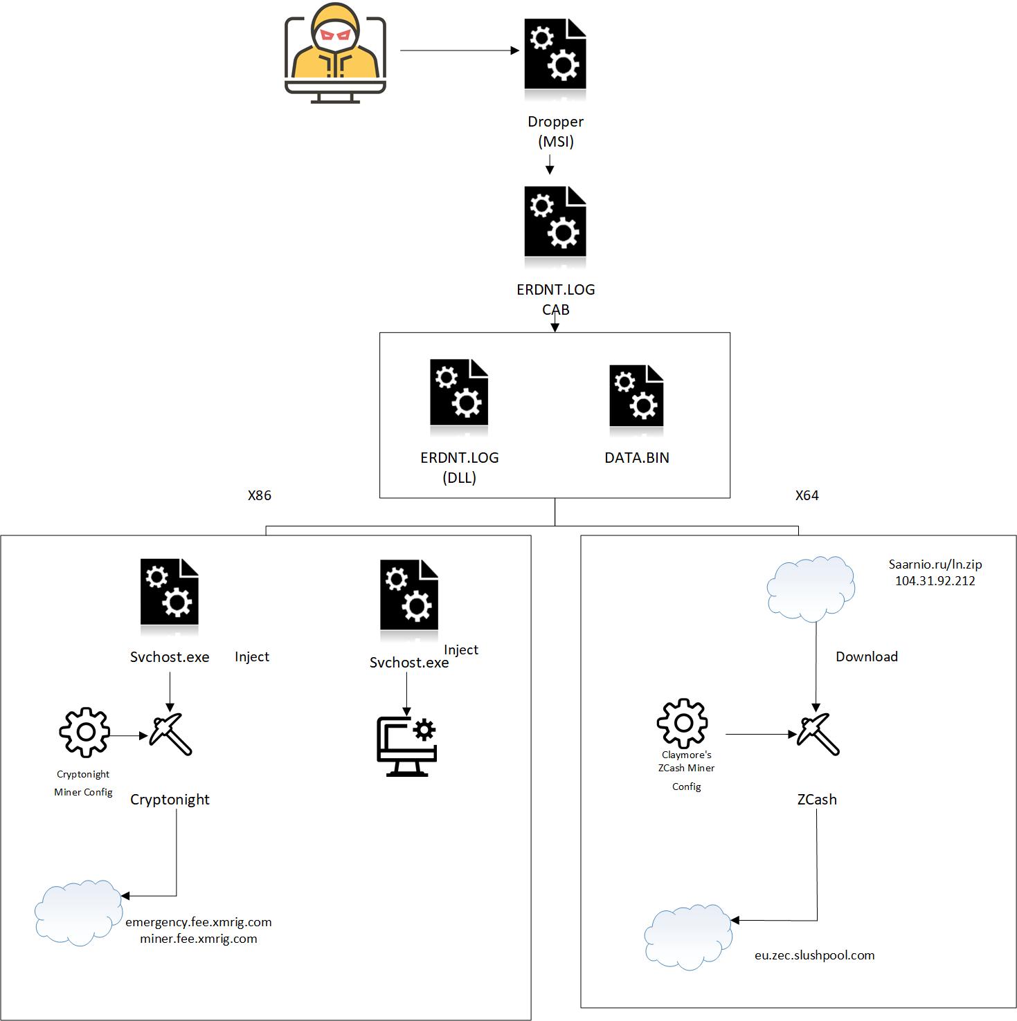 New WebCobra Cryptojacking Malware Uses Platform Specific Miners