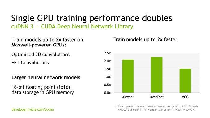 Nvidia Announces CUDA 7 5, cuDNN 3 and DIGITS 2 at ICML 2015