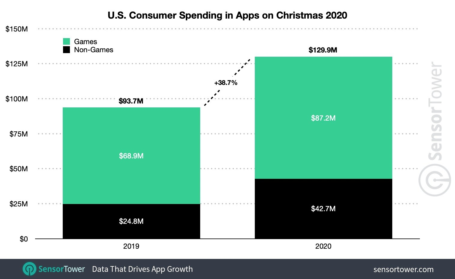 Cosnumers worldwide spent a record $407.6 million on apps