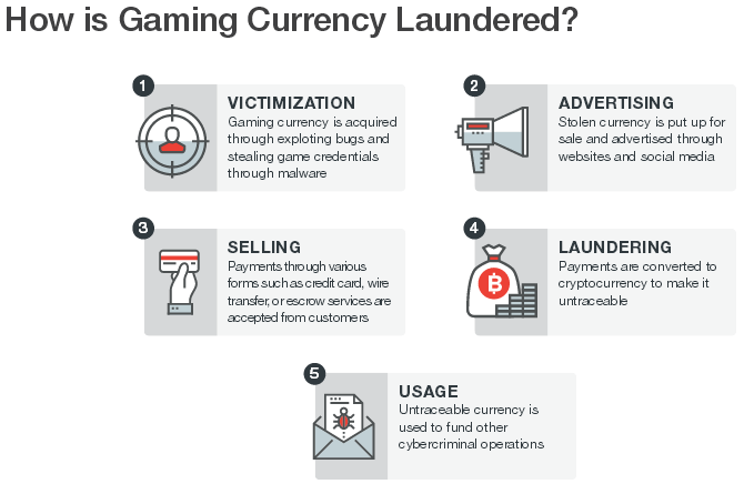 Online Gaming Currencies Used to Launder Money for Cyber