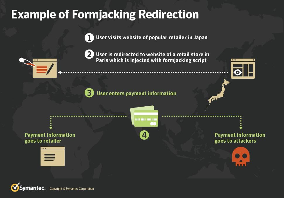form jacking