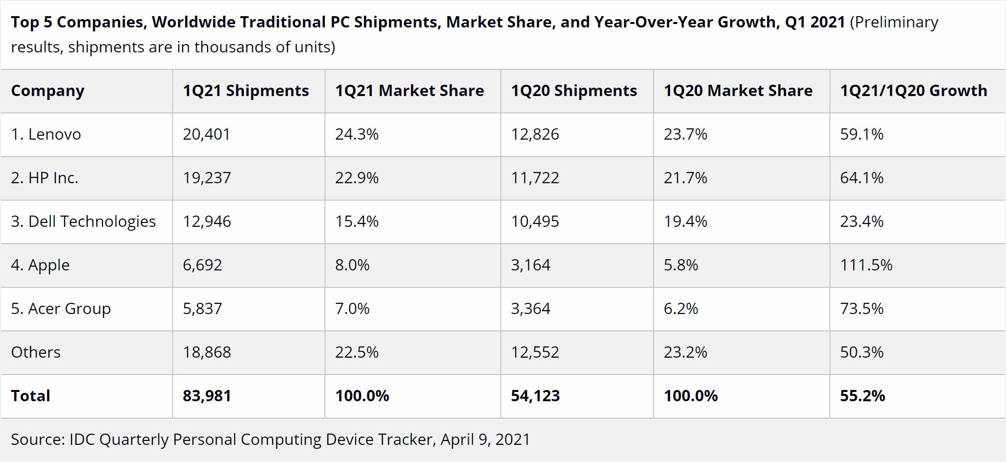 New Pc Sales Leaks For Christmas 2021 Pc Sales Skyrocketed In Q1 2021 But It S Not What You Think