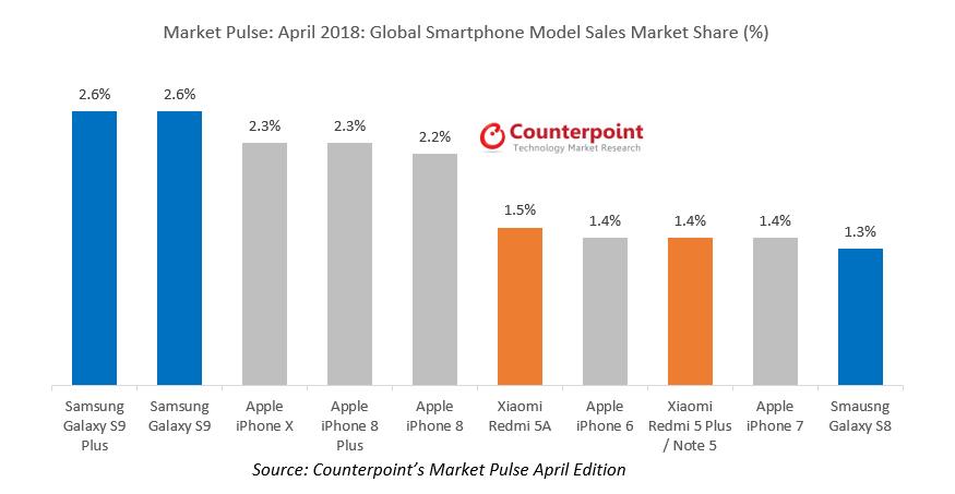 Samsung Galaxy S9 Overtakes iPhone X as Top Smartphone Worldwide