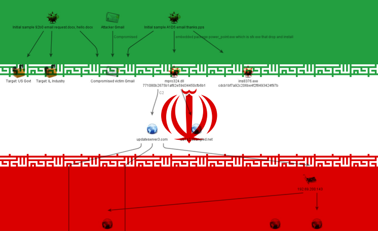 Security Firm Exposes Secret Iranian Cyber-Espionage Campaign