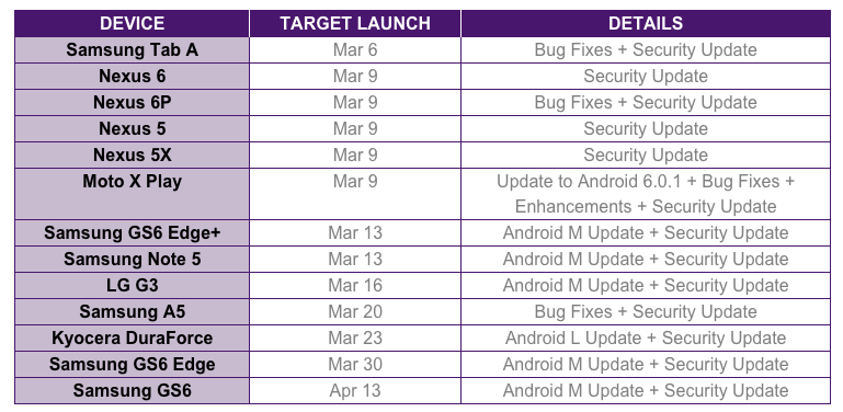 Some Carriers Delay Android 6 0 Marshmallow for Galaxy S6 Edge, S6