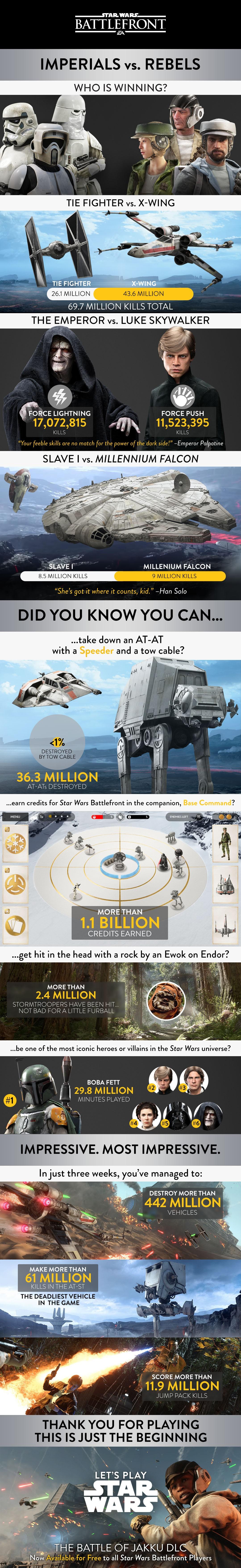 Battlefront Stats