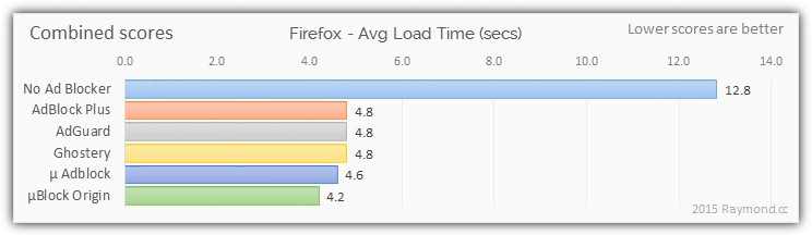 Study: uBlock Origin Is the Best Ad Blocker for Chrome and