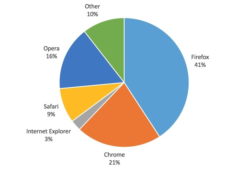 how to make google your homepage using mozilla firefox