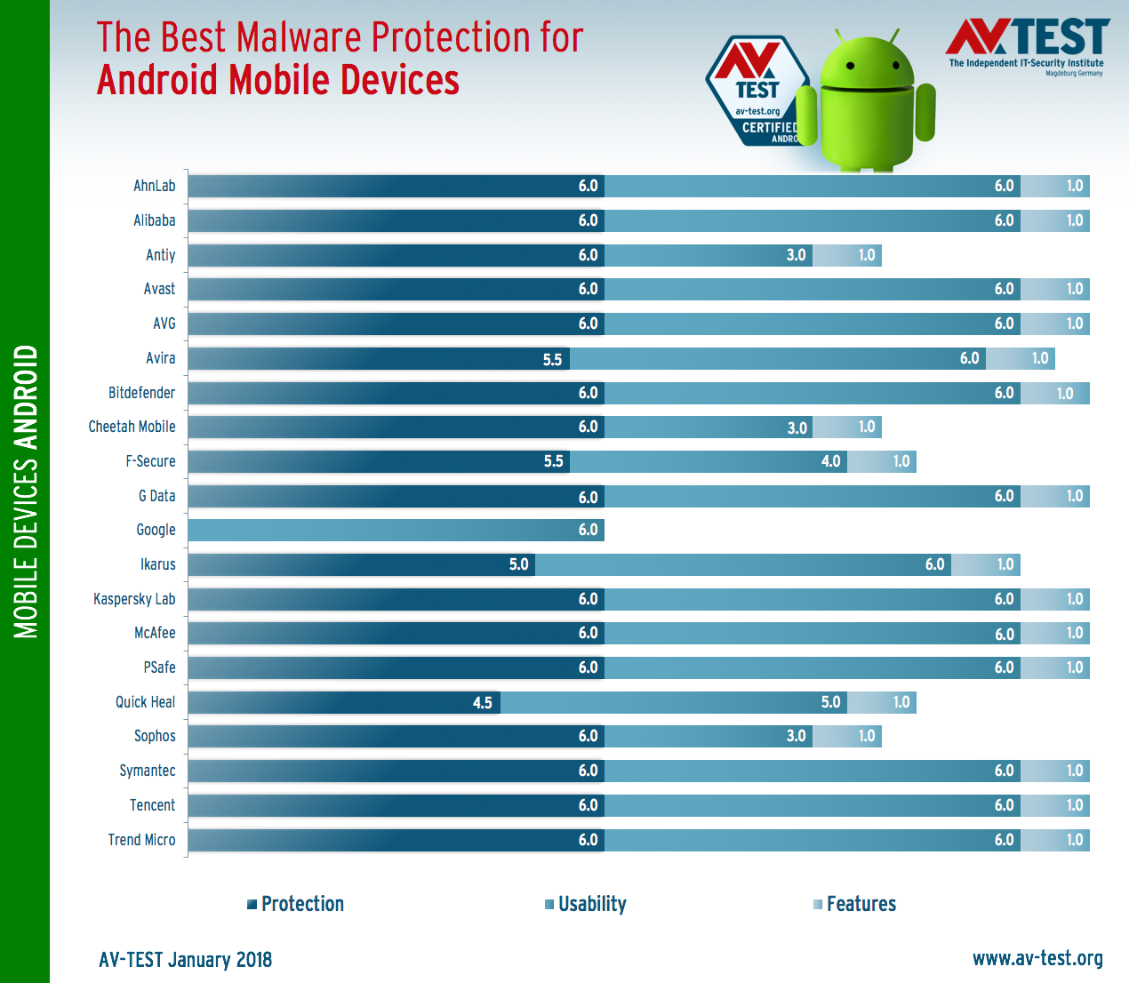 The Best Antivirus Apps for Android