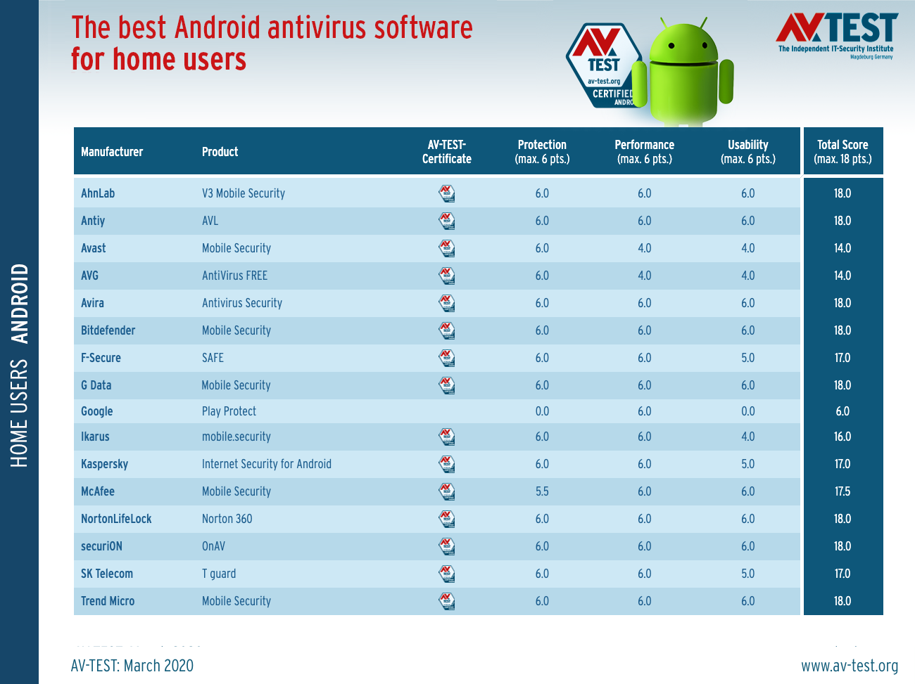 Best Android Antivirus 2021 The Best Antivirus for Android