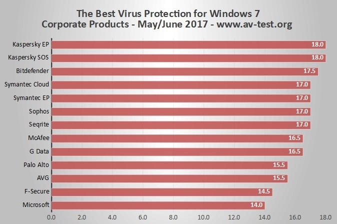 Best Business Antivirus 2020 The Best Business Antivirus on Windows 7 SP1 64 Bit