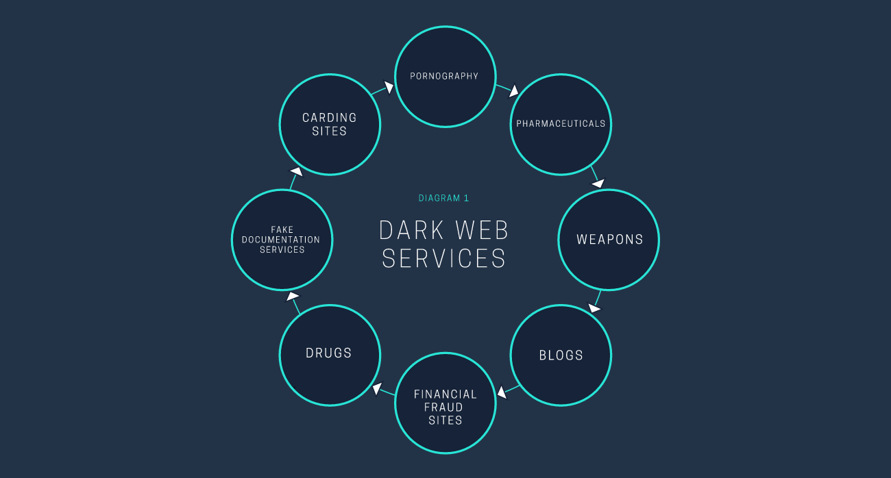 There Are Only 30,000 Websites on the Dark Web