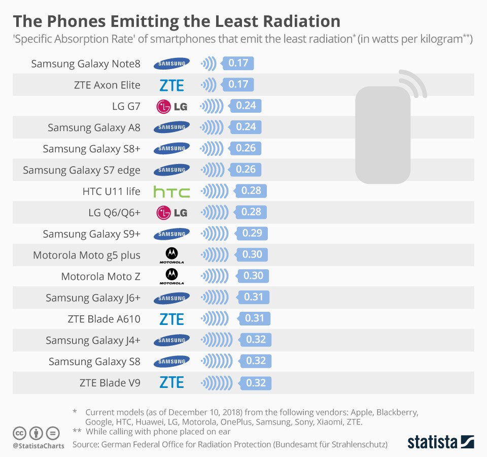 Phones emitting the lowest level of radiation