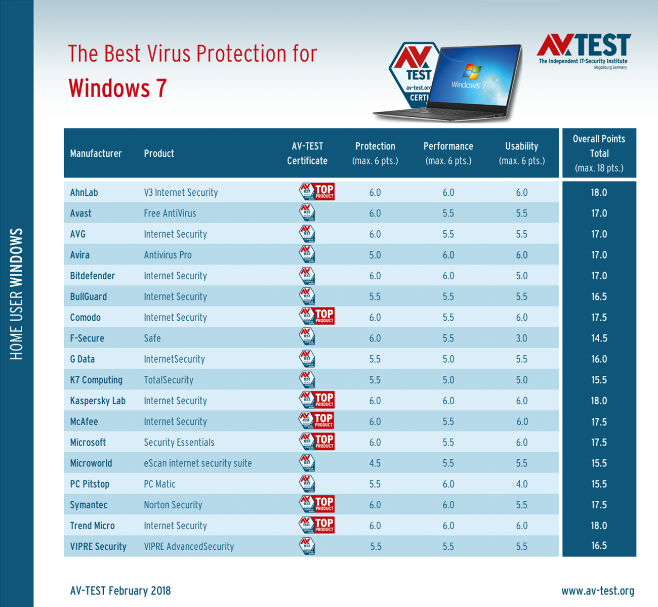 Top rated windows 7 antivirus products january february 2018 for Best quality windows