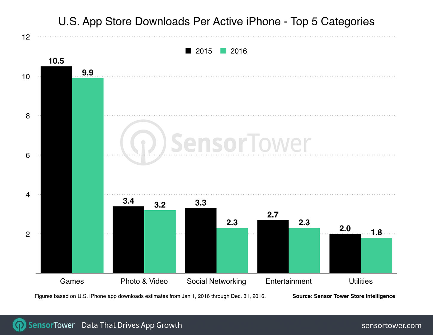 US iPhone Users Spent an Average of $40 on Apps Last Year