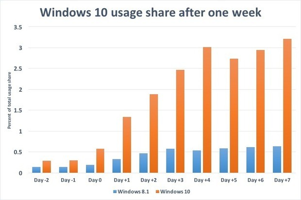 On Day Windows 7 Launched I Installed >> Usage Stats Show Windows 10 Puts Windows 8 1 To Shame After Just 7 Days