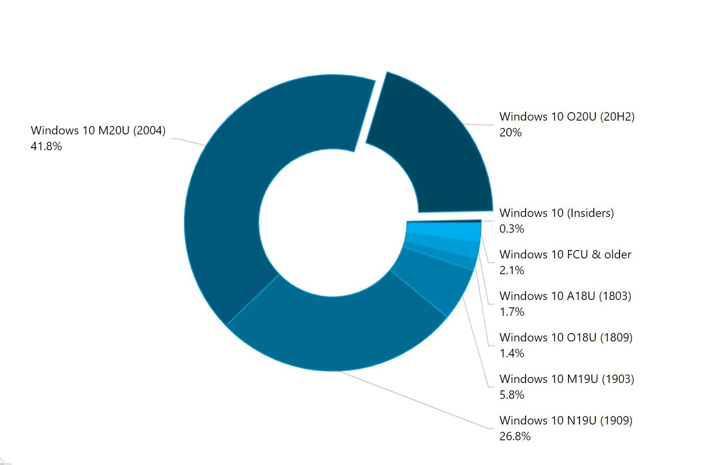 version 20h2 now running on 1 in 5 windows 10 pcs