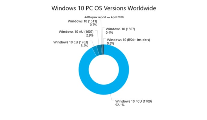 what is windows 10 fall creators update 1709
