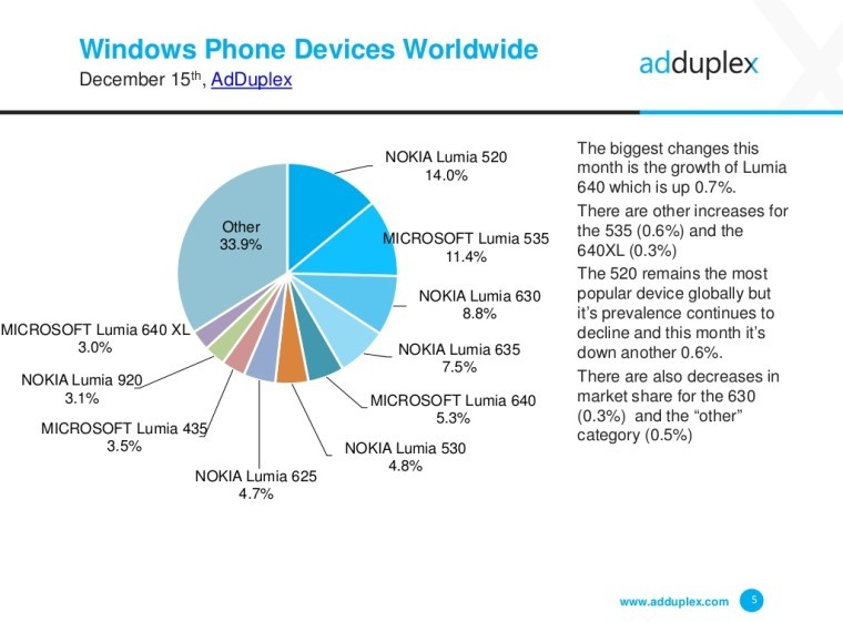 nokias reasons of market share decrease Nokia's global market share dropped from 47% to 38% from the year 2009 to 2010 apple introduced iphone and also google introduced methodology in the research papermthe reason behind the decreasing trend of nokia's profit 8 as nokia abandoned.