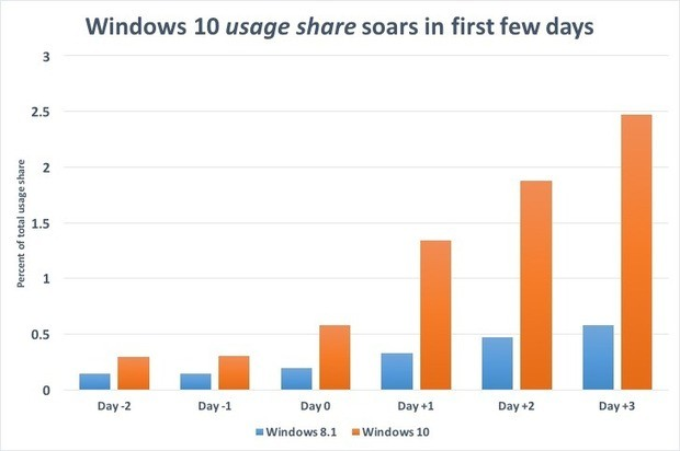 windows 8 vs windows 8.1 performance