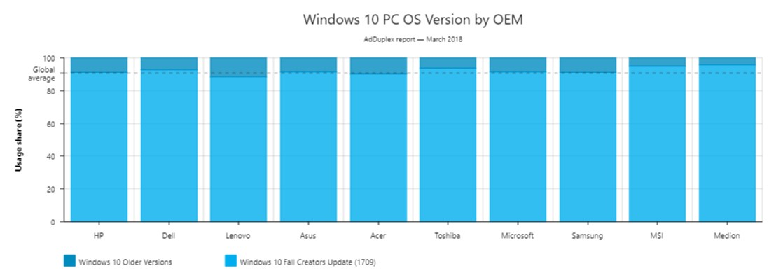 Windows 10 Version 1709 Running on 9 in 10 Windows 10 Systems