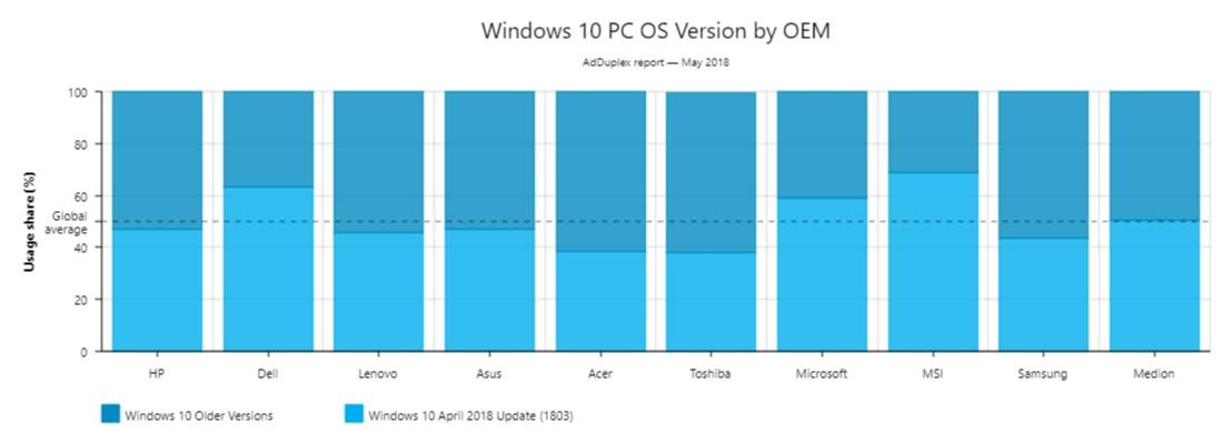 Windows 10 Version 1803 Already Installed on Half of Windows