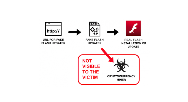 XMRig Cryptocurrency Miner Camouflages Itself as a Flash Updater
