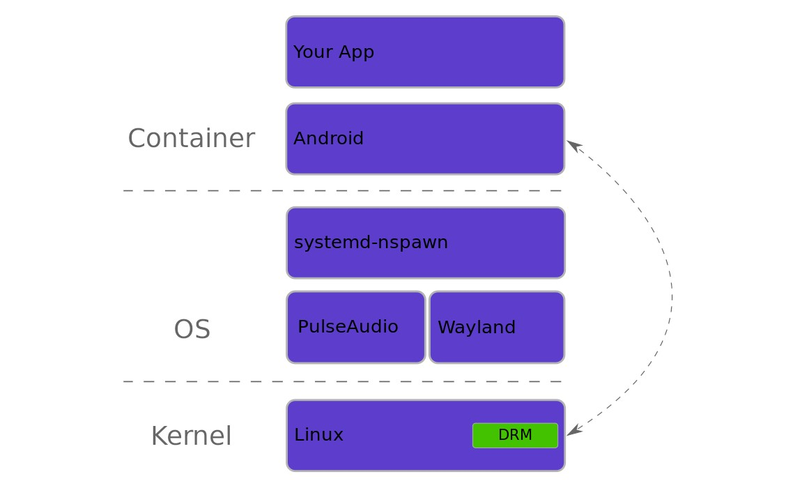 You Can Now Run Android Apps on Your Wayland-Powered Linux Desktop